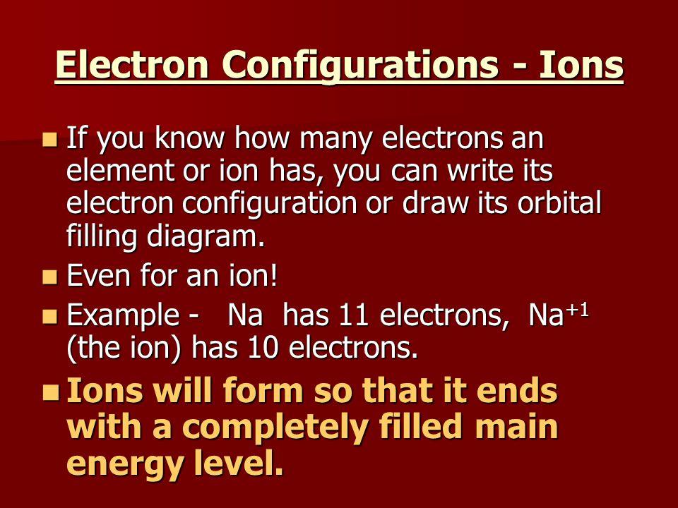 Writing Electron Configuration of Sodium Ion 1s 2s 2p 3s 3p 4s Energy 1s 2 2s 2 2p 6 3s 1 Na + Means it lost 1 electron Na+ electron configuration 1s 2 2s 2 2p 6
