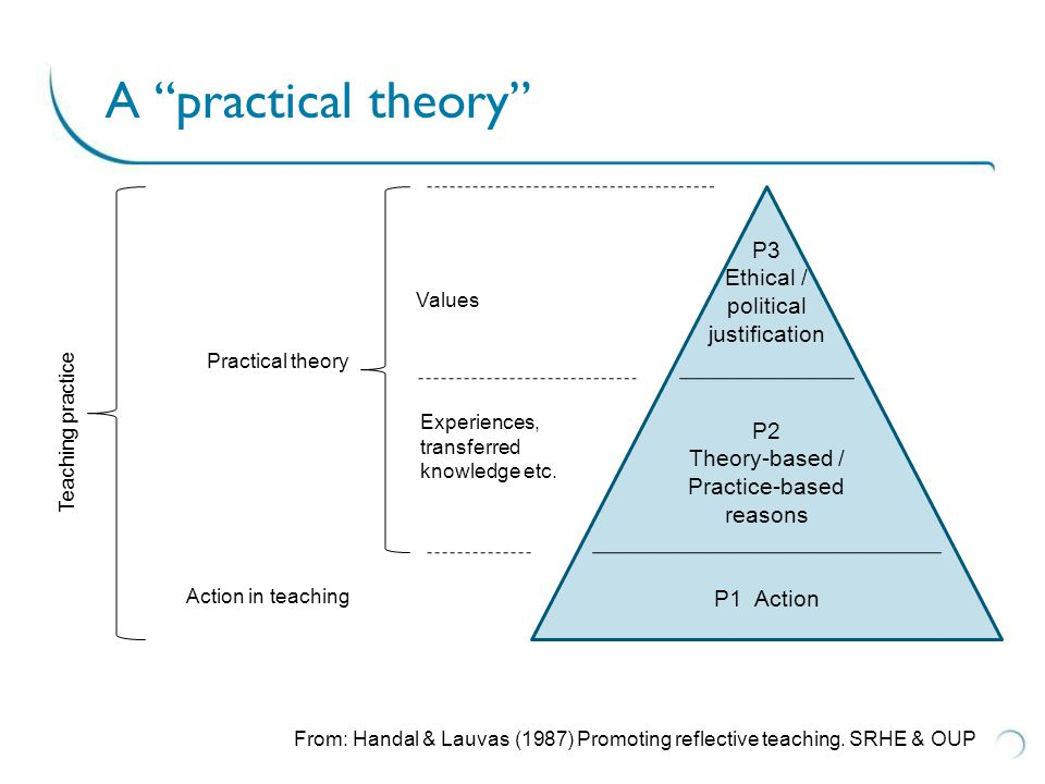 Evidence-based teaching From: Hattie (2009) cited in Atherton (2011)