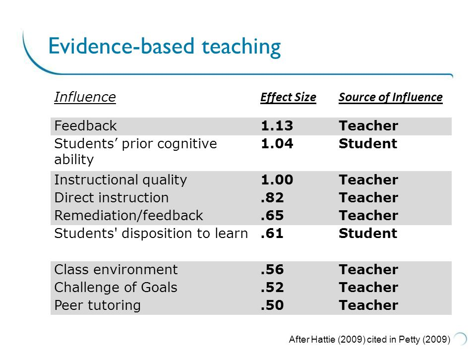 From: Handal & Lauvas (1987) Promoting reflective teaching.