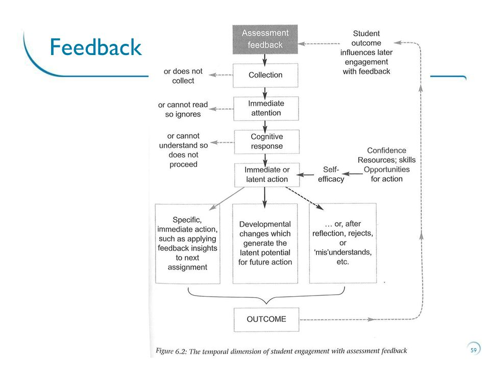 Make the learning outcomes and your assessment criteria clear Make the feedback relate to the criteria Use a range of sources for generating feedback Identify what's done well and what to improve Set formative tasks that build towards the summative task Build in use of feedback as part of improvement 60 Feedback techniques