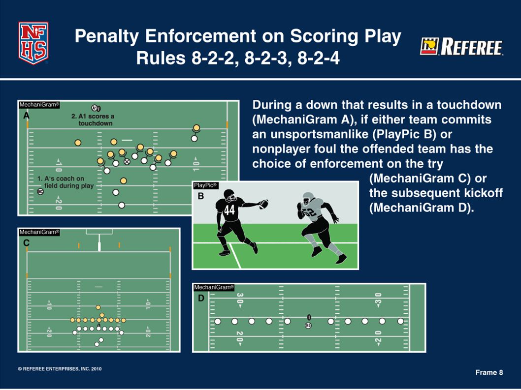 PENALTIES Fouls during or after scoring plays.Touchdown after change of possession.