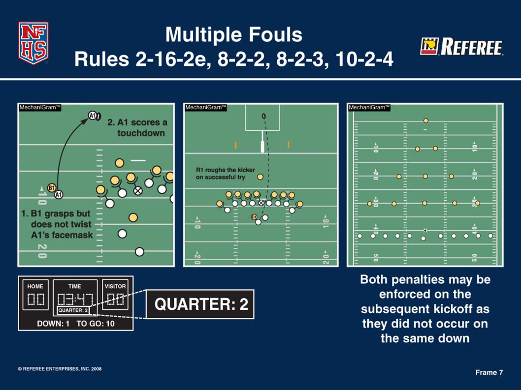 PENALTIES Fouls during or after scoring plays.Field goal.