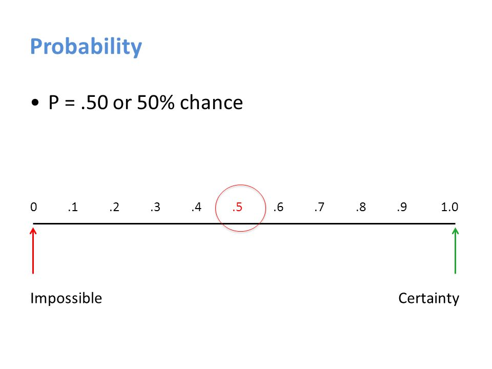Probability # of times the outcome or event can occur total # of times any outcome or event can occur (sample space) P =