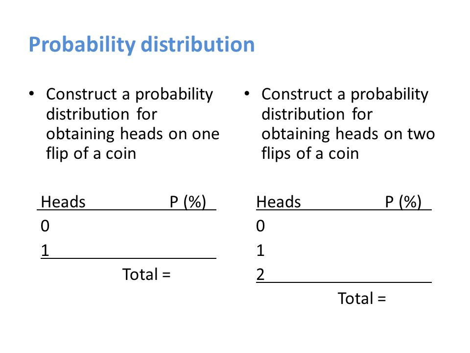 Probability distribution Construct a probability distribution for obtaining heads on one flip of a coin HeadsP (%) 0.50 (50%) 1.50 (50%) Total = 1.00 (100%) Construct a probability distribution for obtaining heads on two flips of a coin HeadsP (%) 0.25 (25%) 1.50 (50%) 2.25 (25%) Total = 1.00 (100%)