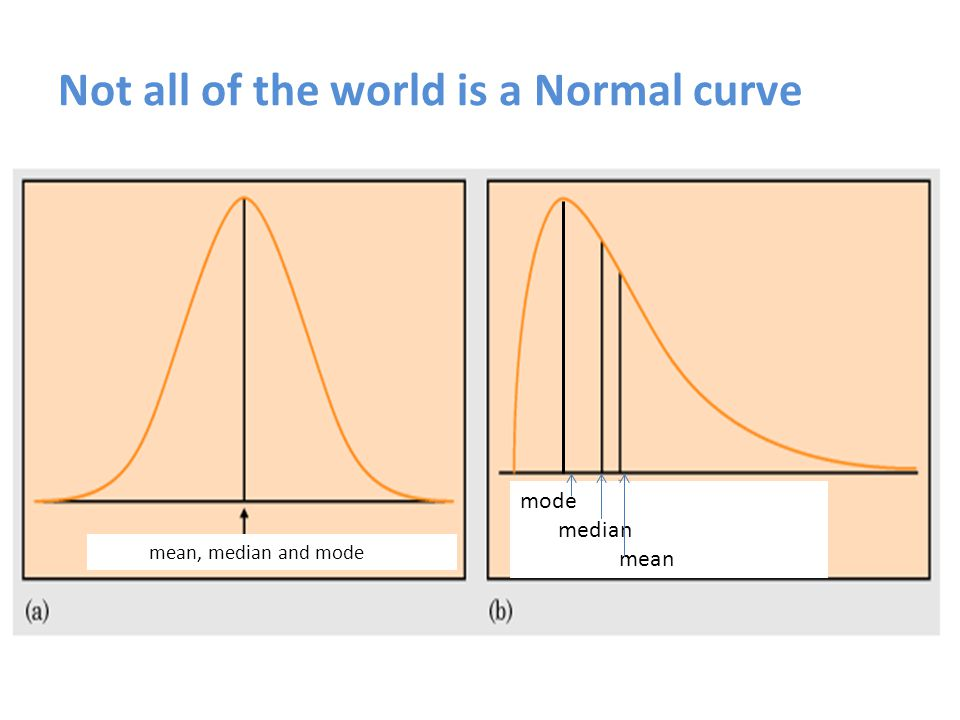 The Normal curve as theoretical ideal To what extent does the data collected by researchers (through sampling the population) reflect or approximate a normal curve or the true mean of the population.