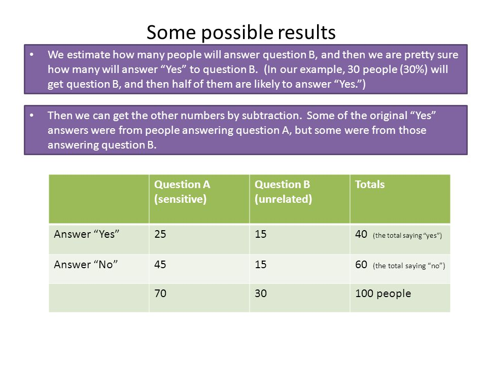 Some possible results Question A (sensitive) Question B (unrelated) Totals Answer Yes 251540 (the total saying yes ) Answer No 451560 (the total saying no ) 7030100 people So now out estimate of the percentage of people who have used Drug X is found in the column for Question A.