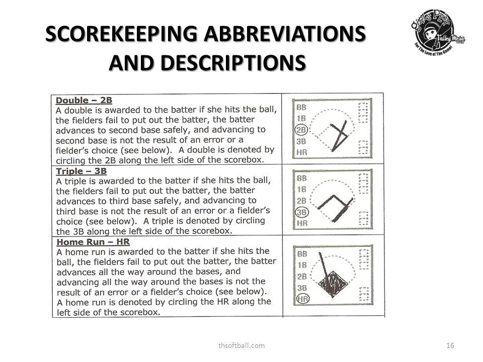 thsoftball.com17 SCOREKEEPING ABBREVIATIONS AND DESCRIPTIONS