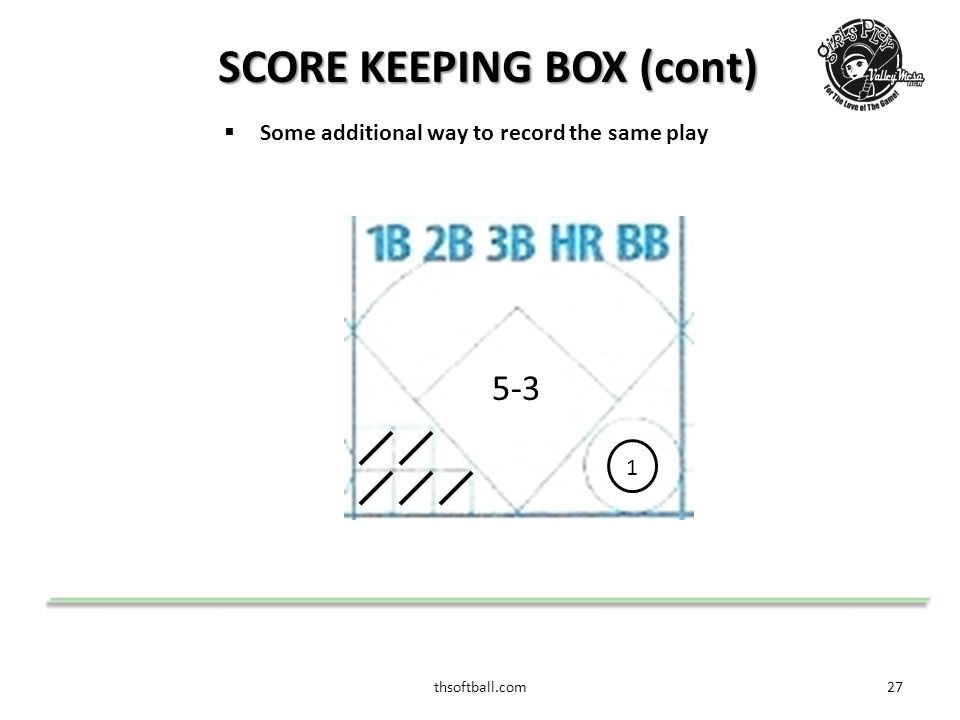 thsoftball.com28 SCORE KEEPING BOX (cont)  Sample of how to record variants of the score box.