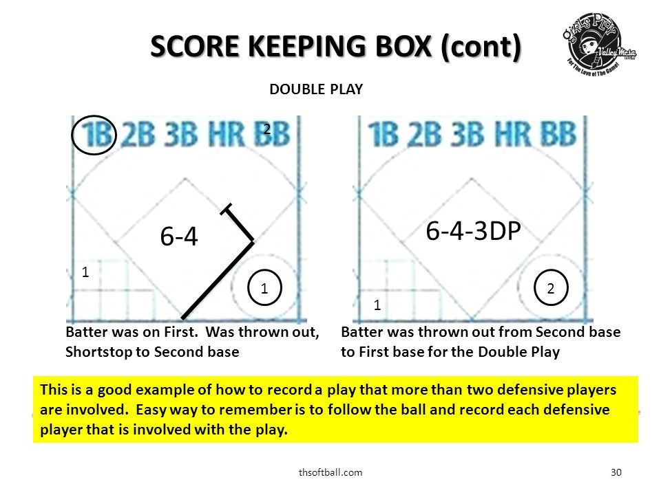 thsoftball.com31 Throw out on a steal attempt 2 1 Throw out from Catcher to Short Stop 26 SCORE KEEPING BOX (cont) CS 1