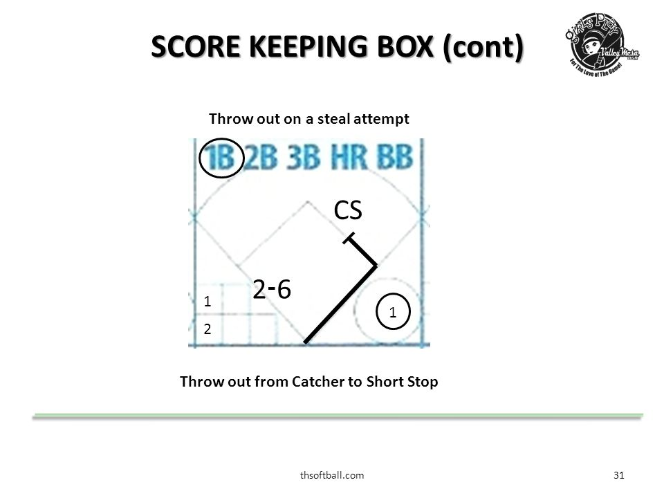thsoftball.com32 SCORE KEEPING BOX (cont) 2 1 PB Stolen 2 nd Base Advance to 2 nd base by a Passed Ball (PB) or Wild Pitch (WP) WP (wild pitch): a pitch that a catcher could not catch PB (passed ball): a pitch that got by the catcher 2 1 SB