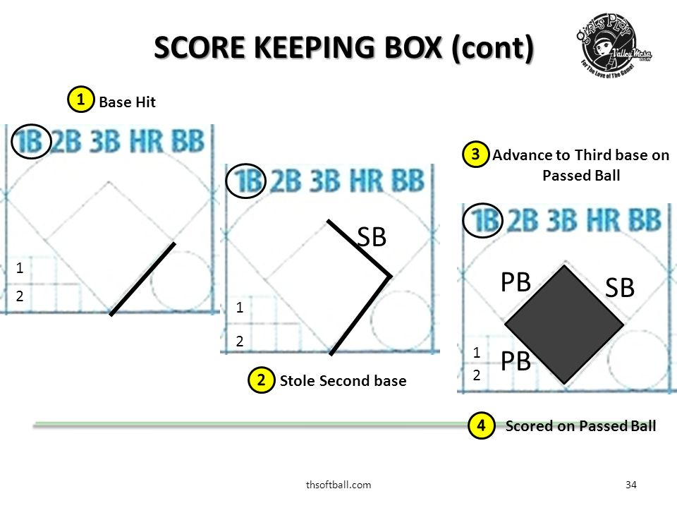 thsoftball.com35 SCORE KEEPING BOX (cont) Grounded to 2 nd, thrown out at 1 st 2 1 4-3 Fly out to Center 2 1 2 1 Home Run F8 11
