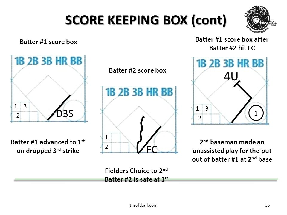 thsoftball.com37 SCORE BOOK  Once three outs are recorded for the side, draw a line through the remaining players score boxes  At end of Game, obtain all of the required signatures and place the appropriate scores in the FINAL SCORE box for both teams  Complete the Pitchers data for the game for both teams