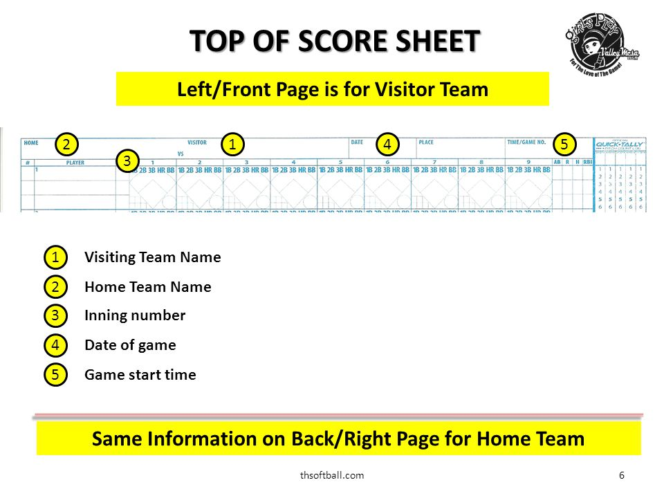 thsoftball.com7 BOTTOM OF SCORE SHEET Left/Front Page is for Visitor Team 1 Number of runs scored in each inning 2 Final Score 3 Scorekeeper's name 4 Pitchers used during the game 1 2 3 4 Same Information on Back/Right Page for Home Team