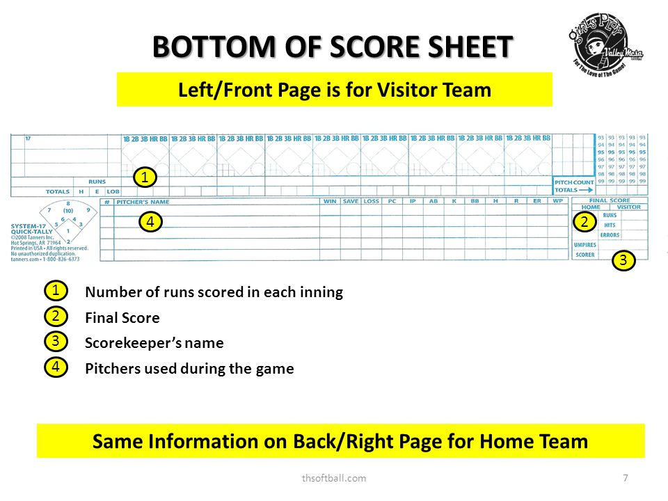 thsoftball.com8 SCORE SHEET (cont) Player's Name Left/Front Page is for Visitor Team Player's Jersey number Player's position number Same Information on Right/Back Page for Home Team Same info for each player Player's at bats during the game Each box in the row represents the player's turn at bat during that inning 1 st inning 2 nd inning 3 rd inning 4 th inning 5 th inning 6 th inning