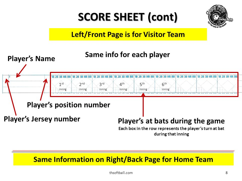 thsoftball.com9 LINE-UP SHEETS  Score cards/sheets come in all shapes and designs  Basic player information is provided  Players jersey numbers  Playing position  Missing players will be listed with a note as to why  Work, Sick, Injured  Comes in triple/quad copies  1 copy – Umpire (Top)  1 copy - Home Team Score Keeper (2 nd )  1 copy - Opposing Team Score Keeper (3 rd )