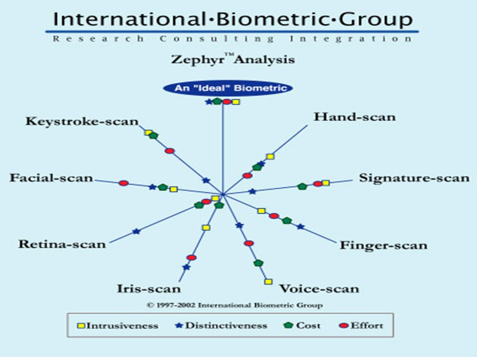 Benefits of Biometric For employers Reduced costs - password maintenance Reduced costs - no buddy punching Increased security - no shared or compromised passwords Increased security - deter and detect fraudulent account access Increased security - no badge sharing in secure areas Competitive advantage - familiarity with advanced technology