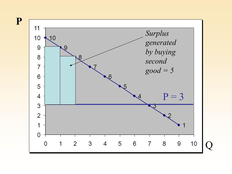 10 9 8 7 6 5 4 3 2 1 0 1 2 3 4 5 6 7 8 9 11 012345678910 P Q P = 3 Total consumer surplus is the sum of surplus of each good