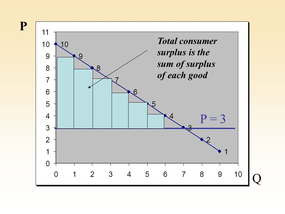 0 1 2 3 4 5 6 7 8 9 10 11 012345678910 P Q P When goods adjust continuously, total consumer surplus is a triangle created by price line and demand curve