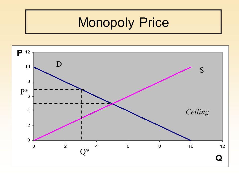 Total Societal Surplus is lower under monopoly Q* Ceiling Producer Surplus Consumer Surplus Deadweight Loss S D