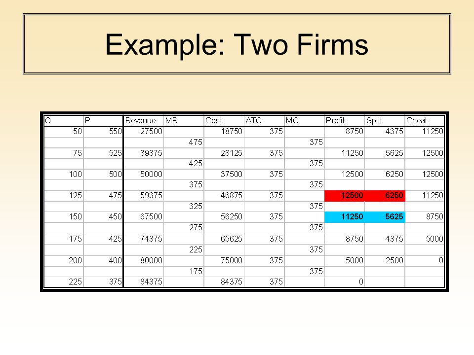 Payoff Matrix Two firms Each one could choose to collude and charge a price of 475.