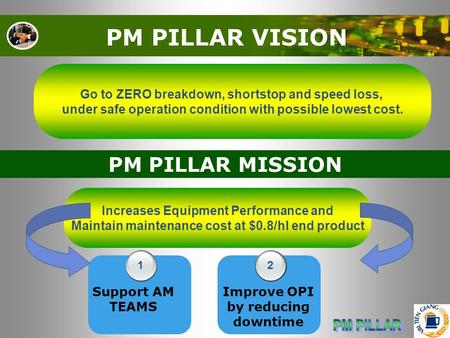 PM PILLAR VISION Go to ZERO breakdown, shortstop and speed loss, under safe operation condition with possible lowest cost. PM PILLAR MISSION Increases.