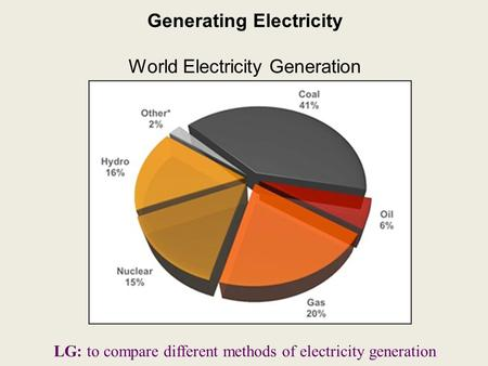 Generating Electricity World Electricity Generation LG: to compare different methods of electricity generation.