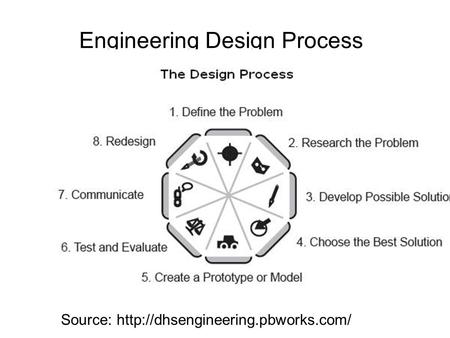Engineering Design Process Source: