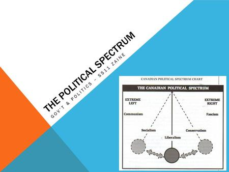 THE POLITICAL SPECTRUM GOV'T & POLITICS – SS11 ZAINE.