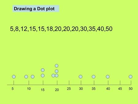 5,8,12,15,15,18,20,20,20,30,35,40, Drawing a Dot plot.