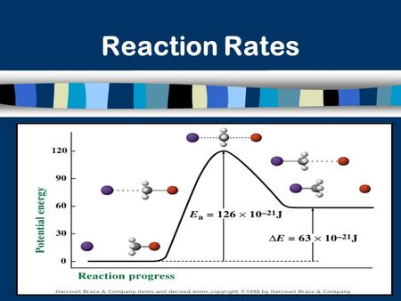 IIIIIIIVV Reaction Rates. Collision Theory n Reaction rate depends on the collisions between reacting particles. n Successful collisions occur if the.