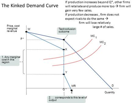 The Kinked Demand Curve Q* P* Quantity Price, cost marginal revenue X W Y D Z MR MC Any marginal cost in this region 2. … corresponds to this level.