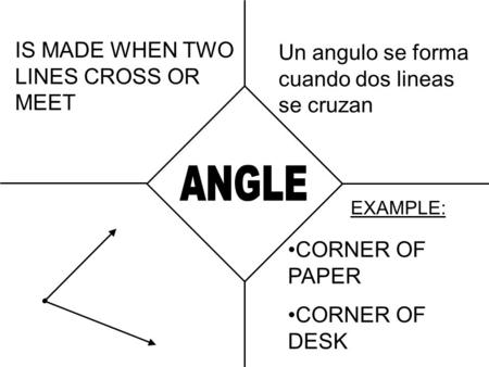IS MADE WHEN TWO LINES CROSS OR MEET EXAMPLE: CORNER OF PAPER CORNER OF DESK Un angulo se forma cuando dos lineas se cruzan.