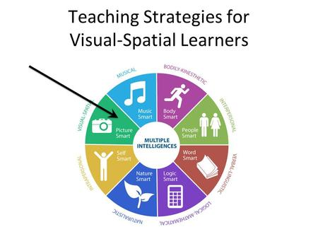 Teaching Strategies for Visual-Spatial Learners. Visual-Spatial Intelligence Student Skill Set Learns through: – Pictures – Spatial understanding Good.