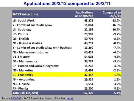 Applications 20/2/12 compared to 20/2/11 Source: UCAS (for JACS3 see link at bottom of this link, here)UCAS here.