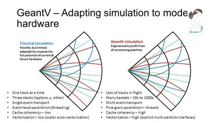 GeantV – Adapting simulation to modern hardware Classical simulation Flexible, but limited adaptability towards the full potential of current & future.