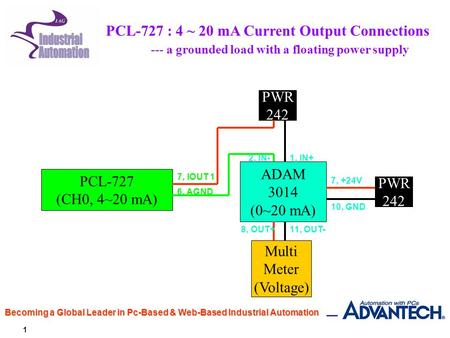 1 Becoming a Global Leader in Pc-Based & Web-Based Industrial Automation PCL-727 (CH0, 4~20 mA) ADAM 3014 (0~20 mA) PWR 242 PWR 242 Multi Meter (Voltage)
