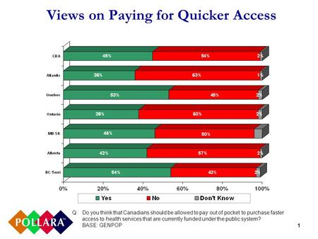 1 Views on Paying for Quicker Access Q: Do you think that Canadians should be allowed to pay out of pocket to purchase faster access to health services.