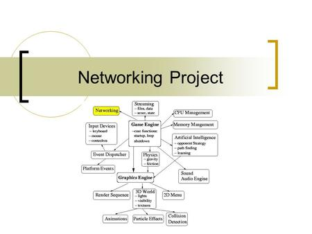 Networking Project. Game Networking Game Networking Topology Star (client/server) Topology – All devices are connected to a central hub (server) – Nodes.
