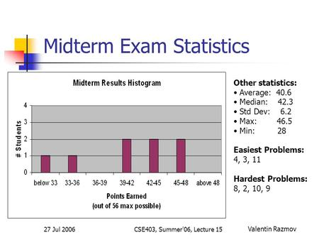 27 Jul 2006CSE403, Summer'06, Lecture 15 Midterm Exam Statistics Other statistics: Average: 40.6 Median: 42.3 Std Dev: 6.2 Max: 46.5 Min: 28 Easiest Problems: