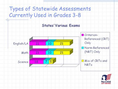 Types of Statewide Assessments Currently Used in Grades 3-8.