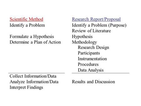 Scientific Method Identify a Problem Formulate a Hypothesis Determine a Plan of Action Collect Information/Data Analyze Information/Data Interpret Findings.