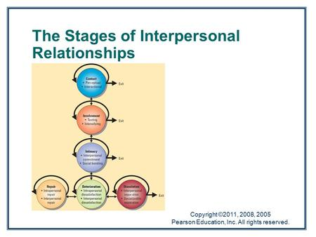 Copyright ©2011, 2008, 2005 Pearson Education, Inc. All rights reserved. The Stages of Interpersonal Relationships.