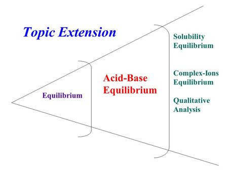 Topic Extension Equilibrium Acid-Base Equilibrium Solubility Equilibrium Complex-Ions Equilibrium Qualitative Analysis.