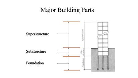 Major Building Parts SuperstructureSubstructureFoundation.