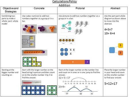 Calculations Policy Addition Objective and Strategies ConcretePictorialAbstract Combining two parts to make a whole: part- whole model Use cubes numicon.