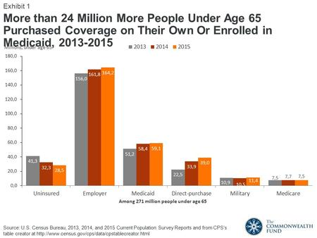 More than 24 Million More People Under Age 65 Purchased Coverage on Their Own Or Enrolled in Medicaid, Among 271 million people under age 65.