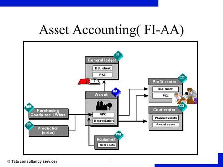 1  Tata consultancy services Asset Accounting( FI-AA)