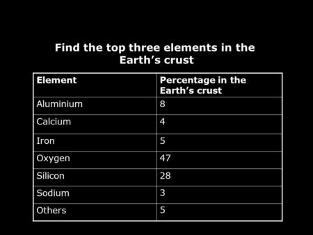 Find the top three elements in the Earth's crust ElementPercentage in the Earth's crust Aluminium Calcium Iron Oxygen Silicon Sodium Others