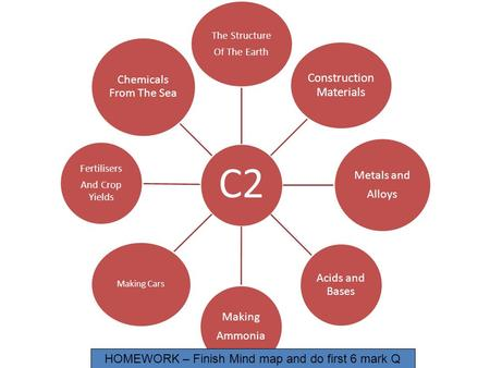 C2 The Structure <strong>Of</strong> The Earth Construction Materials Metals and Alloys Acids and Bases Making Ammonia Making Cars Fertilisers And Crop Yields Chemicals.