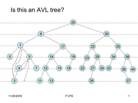 11/20/2016IT 2791 Is this an AVL tree?